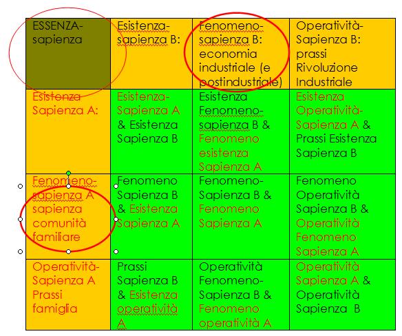 Dinontorganismo,secondoGrado
