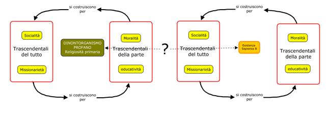 Trascendentali,sintesiCome