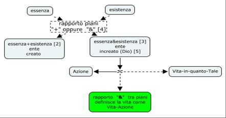 SanTommaso,ontologia2,Vita