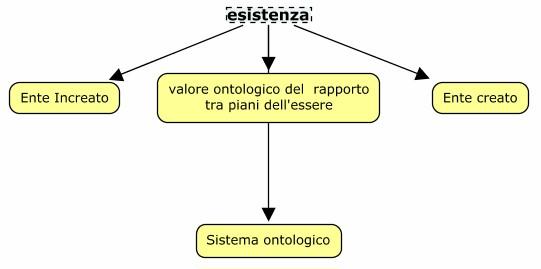 SanTommaso,sistemaOntologico