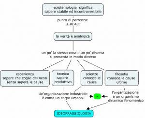 Gnoseologia,equivalenza